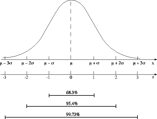 Uso delle tabelle dell 39 integrale della distribuzione normale standardizzata - Tavole di distribuzione normale ...