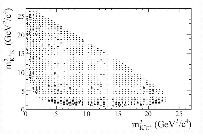 dalitz plot thesis Studied this decay in a dalitz plot analysis in an unpub-lished thesis [4] here we describe a dalitz plot analysis the dalitz plot dalitz plot analysis of d.